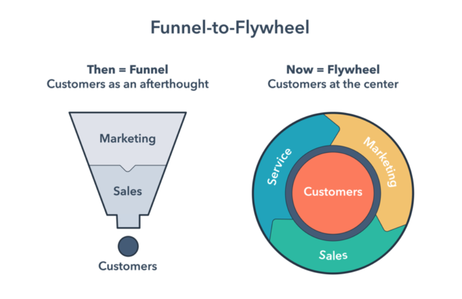 Funnel to Flywheel - For education marketers