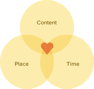 content place and time